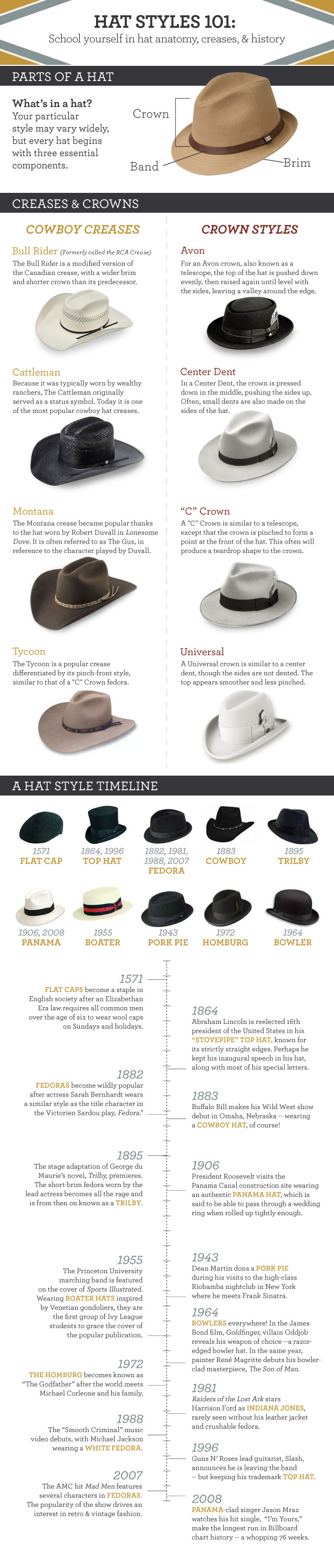 Hat Creases and hat History